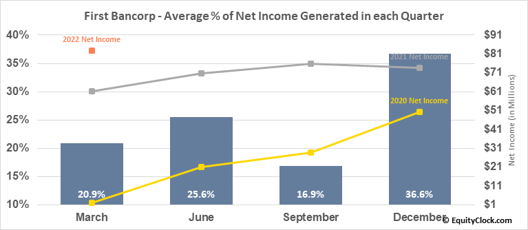 First Bancorp (NYSE:FBP) Net Income Seasonality