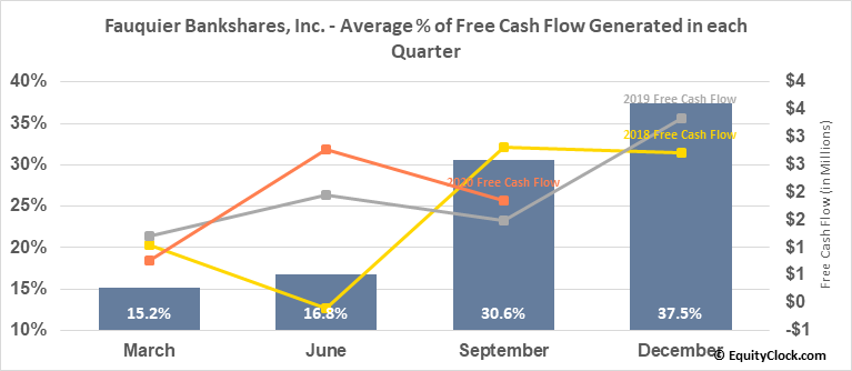 Fauquier Bankshares, Inc. (NASD:FBSS) Free Cash Flow Seasonality