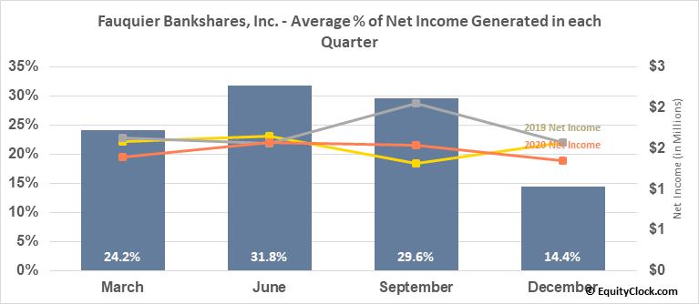 Fauquier Bankshares, Inc. (NASD:FBSS) Net Income Seasonality