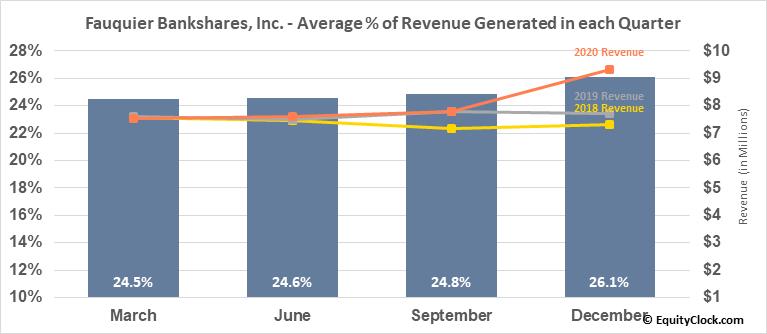 Fauquier Bankshares, Inc. (NASD:FBSS) Revenue Seasonality