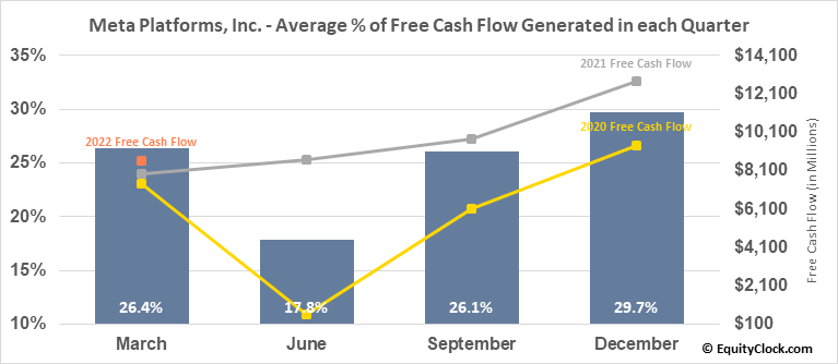 Facebook, Inc. (NASD:FB) Free Cash Flow Seasonality