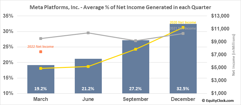 Facebook, Inc. (NASD:FB) Net Income Seasonality