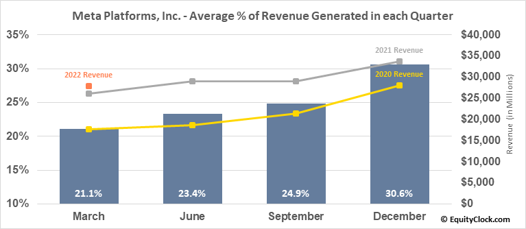Facebook, Inc. (NASD:FB) Revenue Seasonality