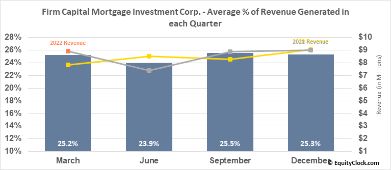 Firm Capital Mortgage Investment Corp. (TSE:FC.TO) Revenue Seasonality