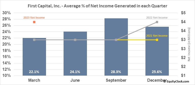 First Capital, Inc. (NASD:FCAP) Net Income Seasonality