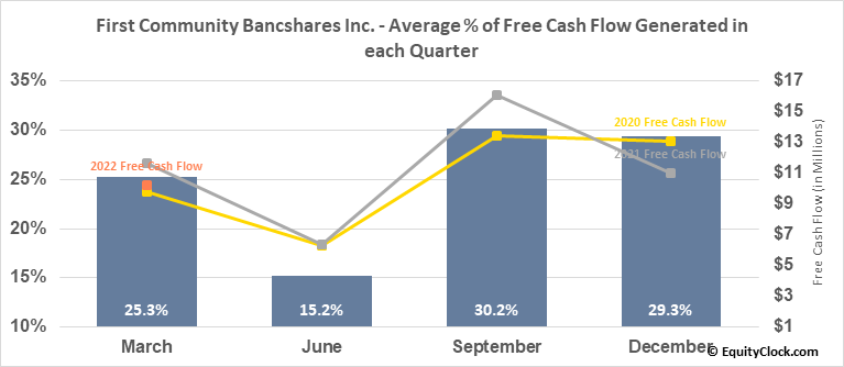 First Community Bancshares Inc. (NASD:FCBC) Free Cash Flow Seasonality