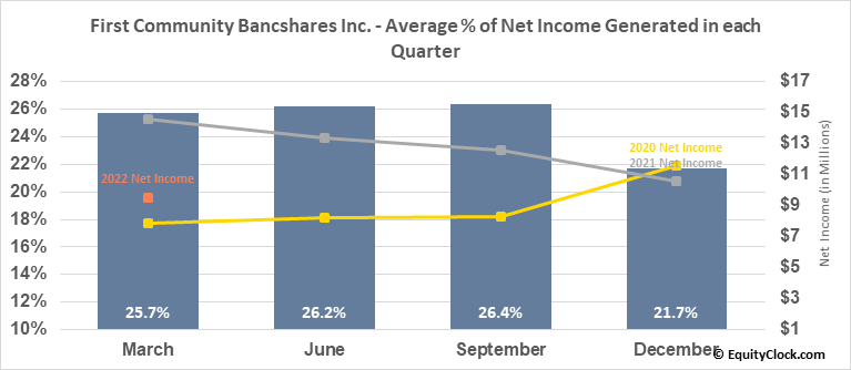 First Community Bancshares Inc. (NASD:FCBC) Net Income Seasonality