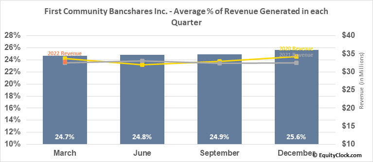 First Community Bancshares Inc. (NASD:FCBC) Revenue Seasonality