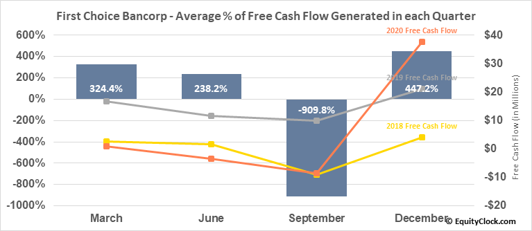 First Choice Bancorp (NASD:FCBP) Free Cash Flow Seasonality