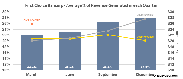 First Choice Bancorp (NASD:FCBP) Revenue Seasonality