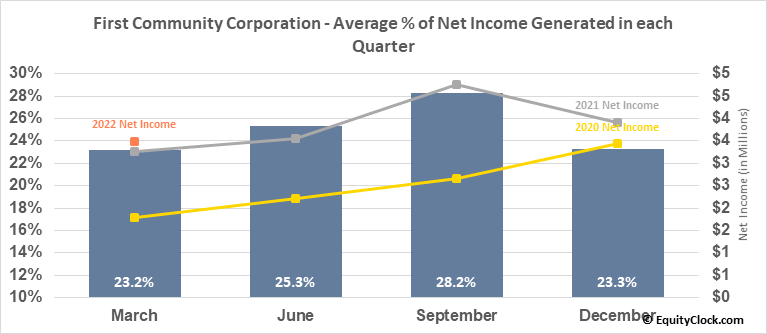 First Community Corporation (Sc) (NASD:FCCO) Net Income Seasonality