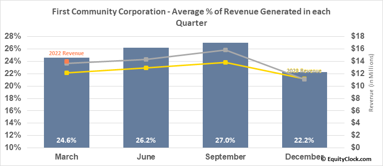 First Community Corporation (Sc) (NASD:FCCO) Revenue Seasonality