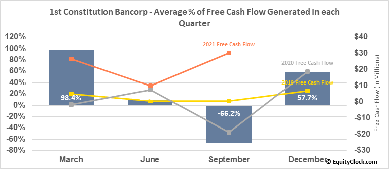 1st Constitution Bancorp (NASD:FCCY) Free Cash Flow Seasonality