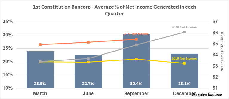 1st Constitution Bancorp (NASD:FCCY) Net Income Seasonality
