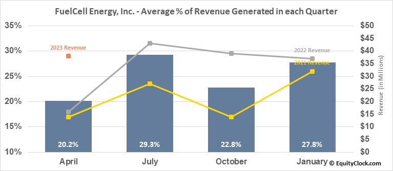 FuelCell Energy, Inc. (NASD:FCEL) Revenue Seasonality