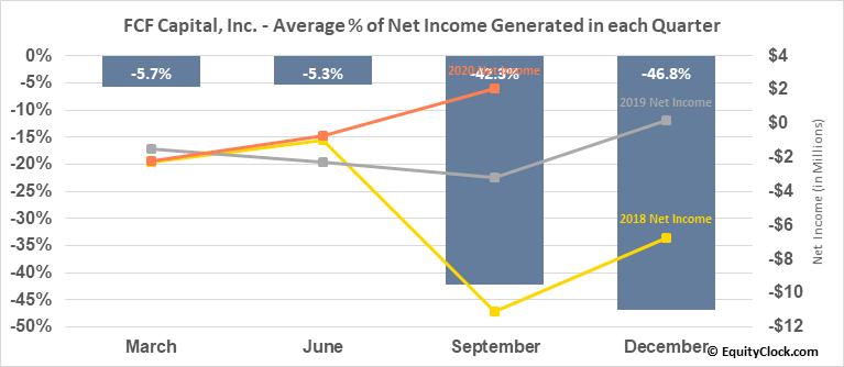 FCF Capital, Inc. (TSXV:FCF.V) Net Income Seasonality