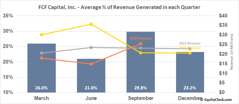FCF Capital, Inc. (TSXV:FCF.V) Revenue Seasonality