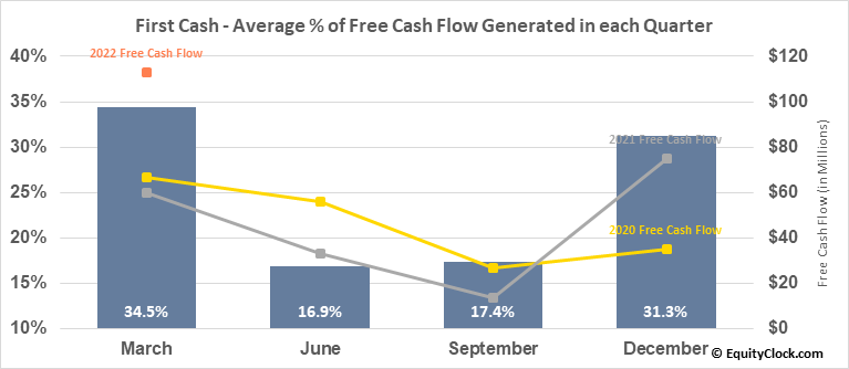 First Cash (NASD:FCFS) Free Cash Flow Seasonality