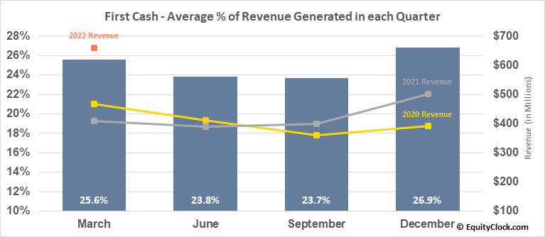 First Cash (NASD:FCFS) Revenue Seasonality