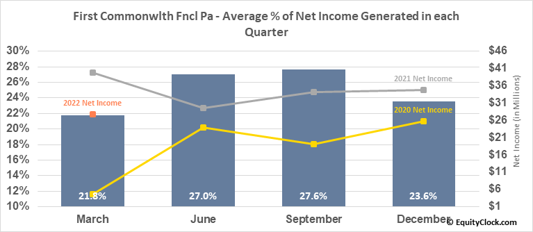 First Commonwlth Fncl Pa (NYSE:FCF) Net Income Seasonality