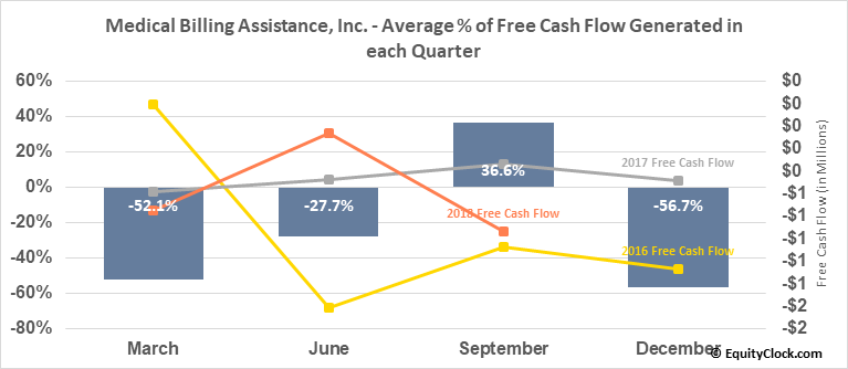 Medical Billing Assistance, Inc. (OTCMKT:FCHS) Free Cash Flow Seasonality