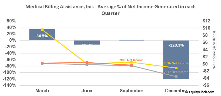 Medical Billing Assistance, Inc. (OTCMKT:FCHS) Net Income Seasonality