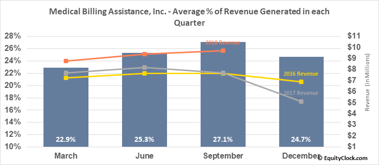 Medical Billing Assistance, Inc. (OTCMKT:FCHS) Revenue Seasonality