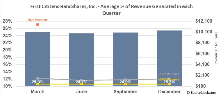 First Citizens BancShares, Inc. (NASD:FCNCA) Revenue Seasonality
