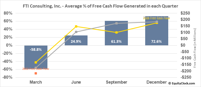 FTI Consulting, Inc. (NYSE:FCN) Free Cash Flow Seasonality
