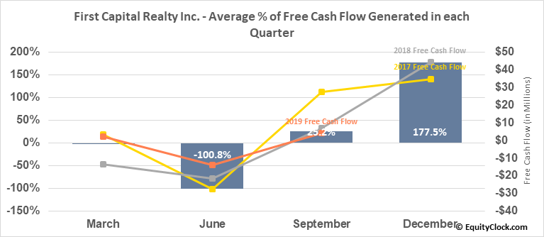 First Capital Realty Inc. (TSE:FCR.TO) Free Cash Flow Seasonality