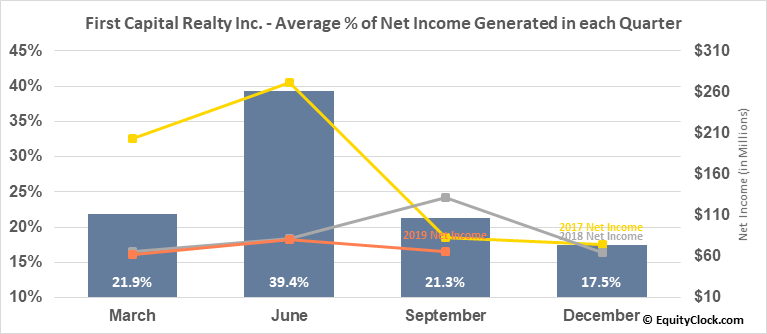 First Capital Realty Inc. (TSE:FCR.TO) Net Income Seasonality
