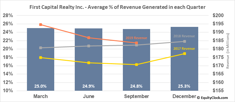 First Capital Realty Inc. (TSE:FCR.TO) Revenue Seasonality