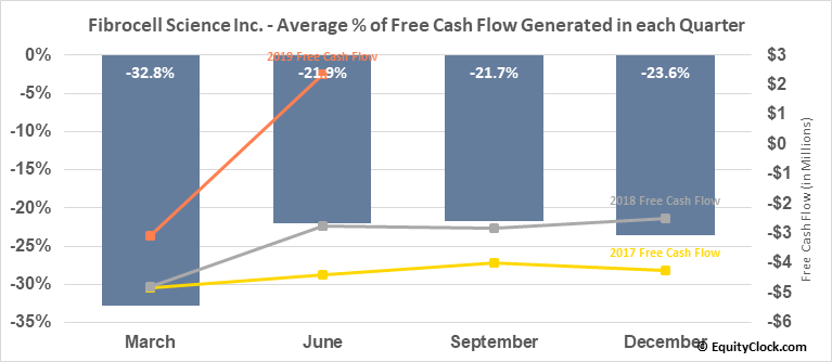 Fibrocell Science Inc. (NASD:FCSC) Free Cash Flow Seasonality
