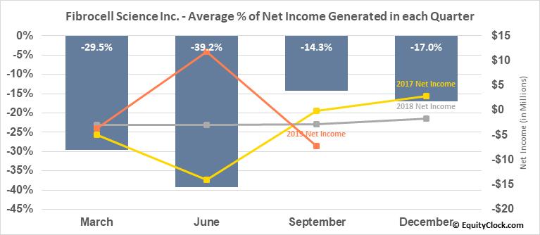 Fibrocell Science Inc. (NASD:FCSC) Net Income Seasonality