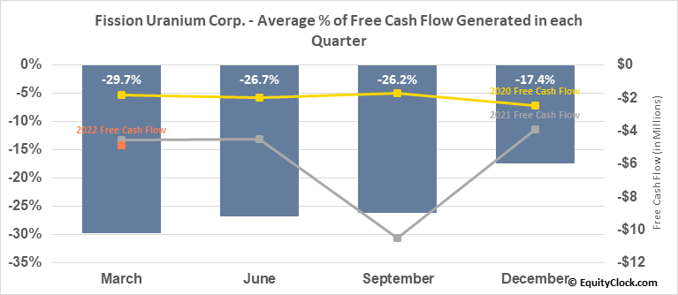 Fission Uranium Corp. (TSE:FCU.TO) Free Cash Flow Seasonality