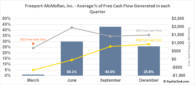 Freeport-McMoRan, Inc. (NYSE:FCX) Free Cash Flow Seasonality