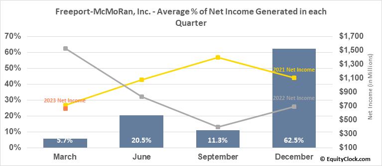 Freeport-McMoRan, Inc. (NYSE:FCX) Net Income Seasonality