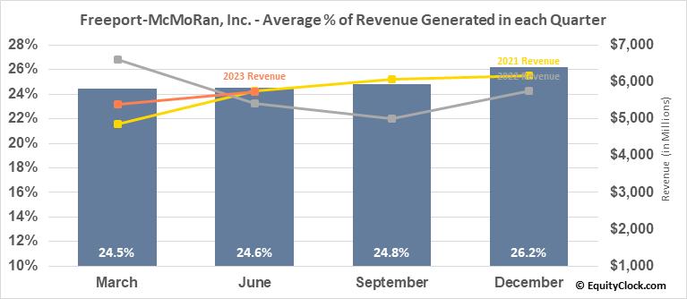 Freeport-McMoRan, Inc. (NYSE:FCX) Revenue Seasonality
