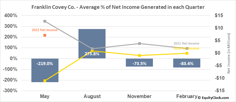 Franklin Covey Co. (NYSE:FC) Net Income Seasonality