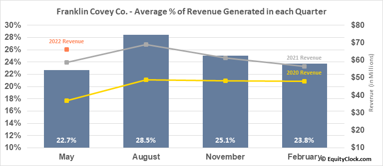 Franklin Covey Co. (NYSE:FC) Revenue Seasonality