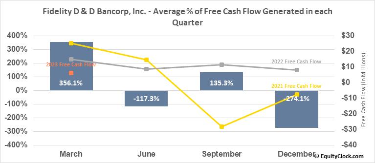 Fidelity D & D Bancorp, Inc. (NASD:FDBC) Free Cash Flow Seasonality