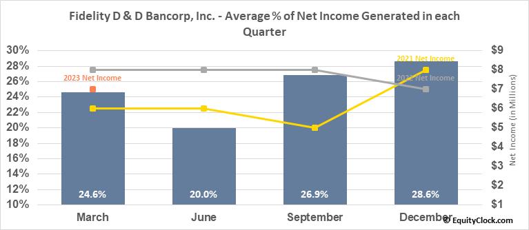 Fidelity D & D Bancorp, Inc. (NASD:FDBC) Net Income Seasonality