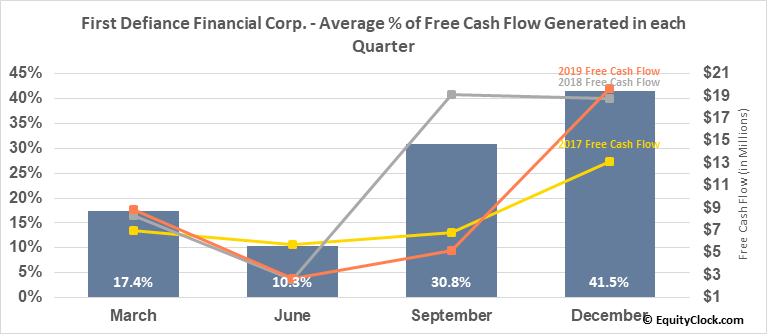 First Defiance Financial Corp. (NASD:FDEF) Free Cash Flow Seasonality