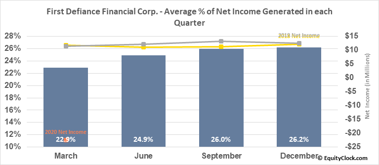 First Defiance Financial Corp. (NASD:FDEF) Net Income Seasonality