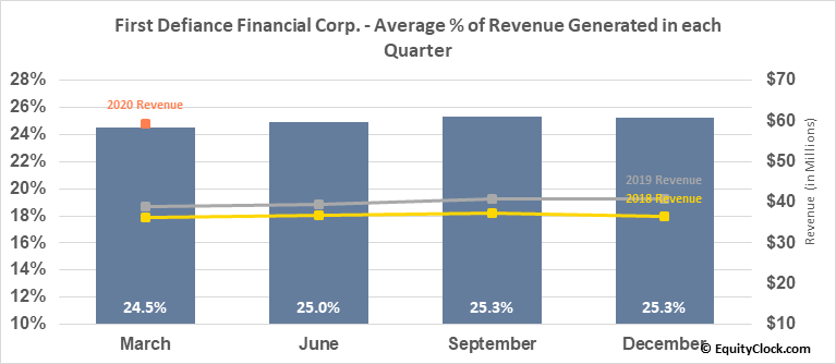 First Defiance Financial Corp. (NASD:FDEF) Revenue Seasonality