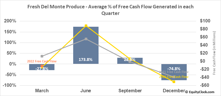 Fresh Del Monte Produce (NYSE:FDP) Free Cash Flow Seasonality