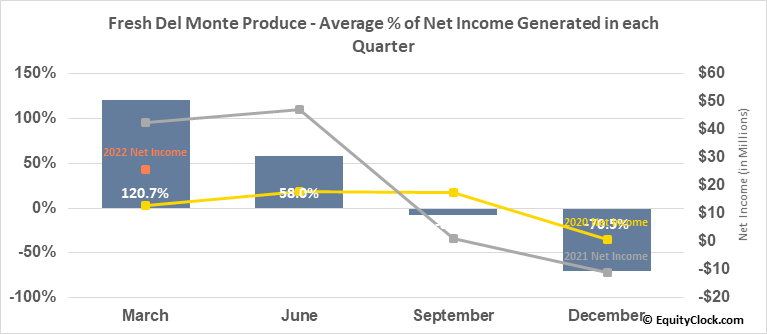 Fresh Del Monte Produce (NYSE:FDP) Net Income Seasonality