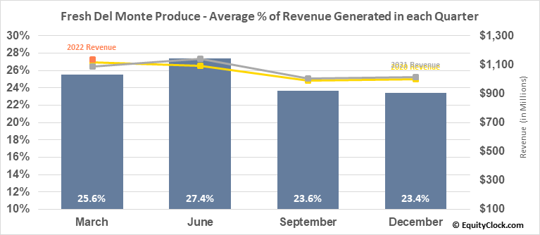 Fresh Del Monte Produce (NYSE:FDP) Revenue Seasonality