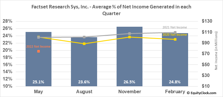 Factset Research Sys, Inc. (NYSE:FDS) Net Income Seasonality