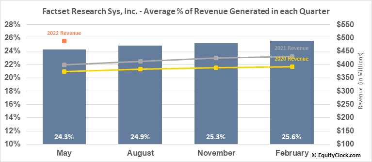 Factset Research Sys, Inc. (NYSE:FDS) Revenue Seasonality